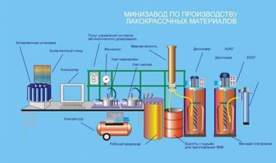 Оборудование для производства ЛКМ.